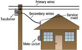 House and power pole illustration showing the transformer connected to the power pole. Primary wires going from the power poles. The secondary wires going from the power pole to the service mast against the house which connects to the meter socket.