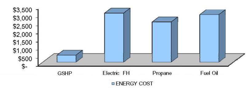 Chart showing the energy cost of a ground source heat pump is less than $1,000, propane is under $3,000, fuel oil is $3,000, and electric is $3,500.